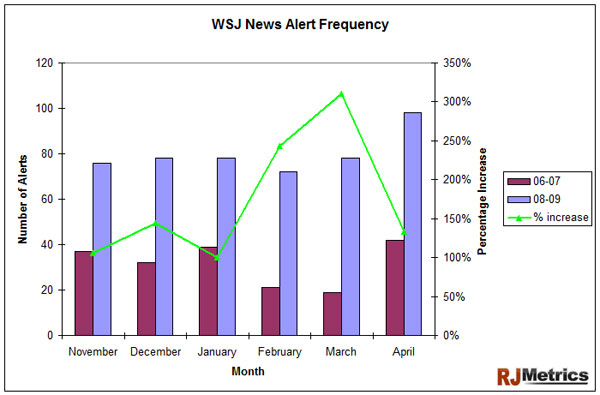 WSJ News Alert Frequency