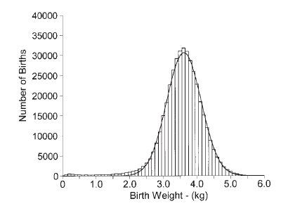 Distribution of Birth Weights