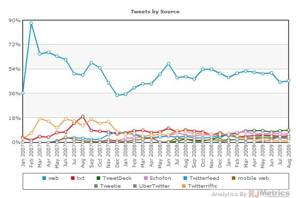 TweetsbySource